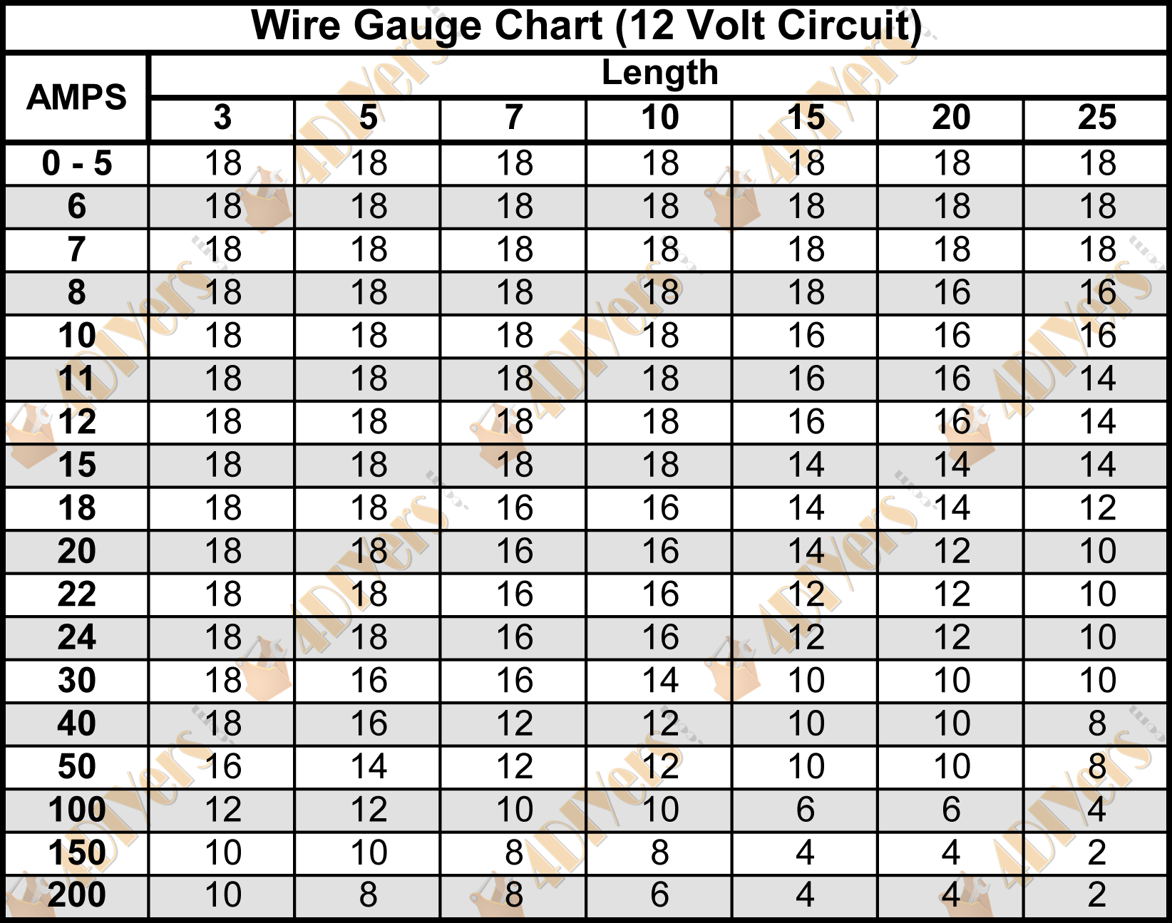 4diyers wire gage chart 12v wire gage chart keyboard keysfo Images